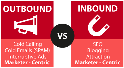 inbound marketing trento, inbound marketing, outbound marketing, inbound marketing italia, marketing online